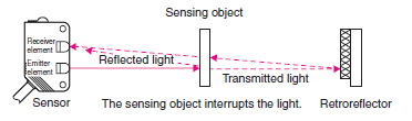 12997Photoelectric_Sensor_TG_Overview_fig2