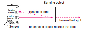 12997Photoelectric_Sensor_TG_Overview_fig3